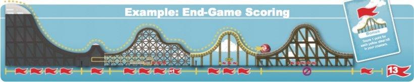 Coaster Park: punteggio