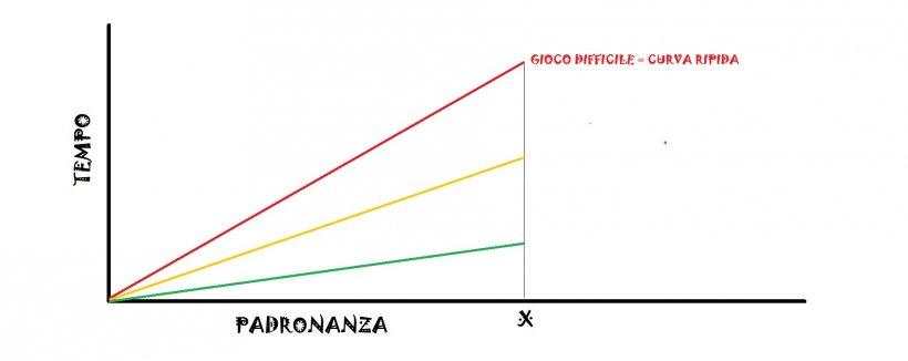 curva di padronanza