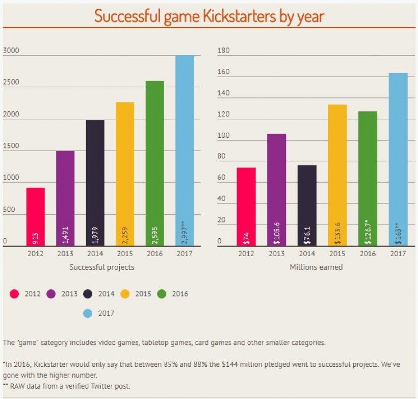 giochi fondati con KS, fonte: IGN Italia