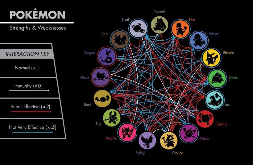 Schema interazioni tra Pokemon