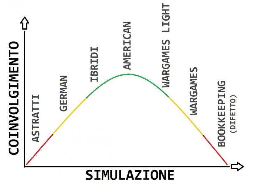 Simulazione e e coinvolgimento