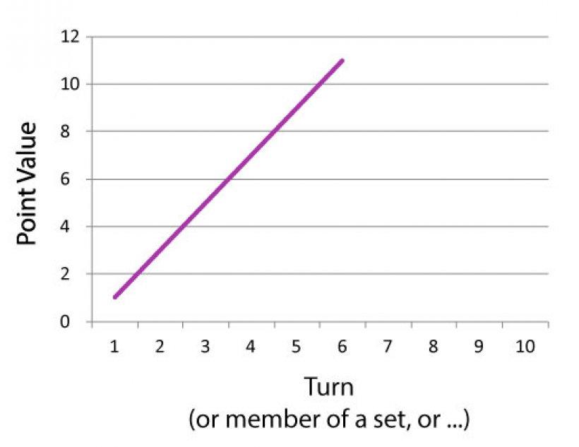 punteggio quadrate