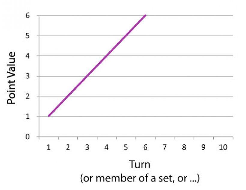 punteggio triangolare