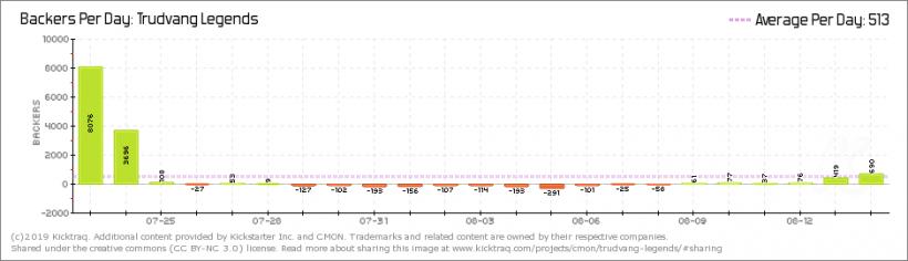 Trudvang Legends: backers per day