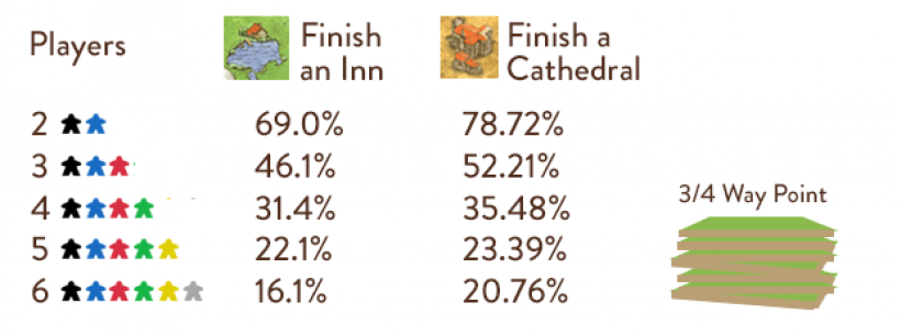 Volatilità in Carcassonne a fine partita