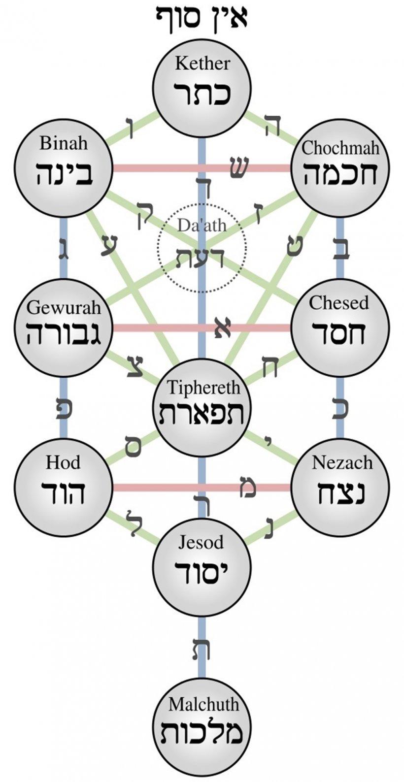 kabbala: albero delle sephiroth