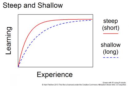 curve steep e shallow