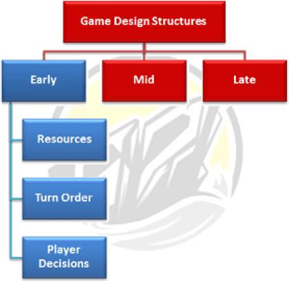 strutture di inizio gioco