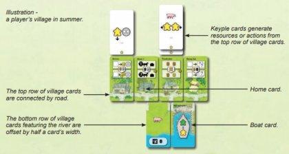 Key Flow villaggio