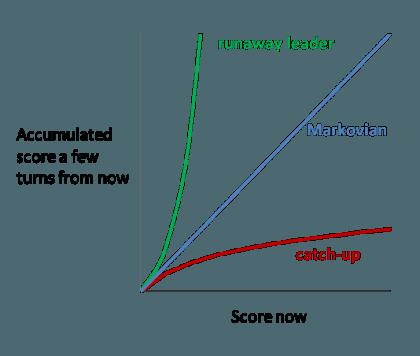 Bilanciamento posizionale