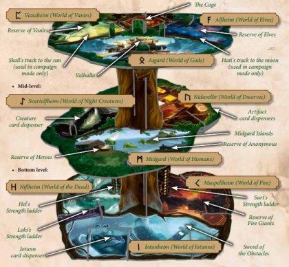 Yggdrasil Chronicles albero
