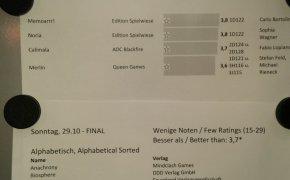 classifica finale dei giochi votati a Essen 2017