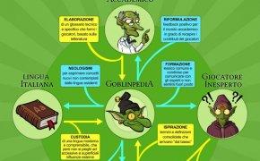 Goblinpedia 2.0: un glossario per i termini dei giochi da tavolo